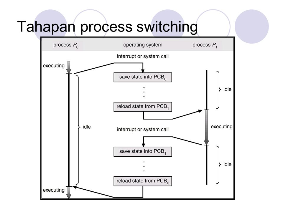 Tahapan process switching
