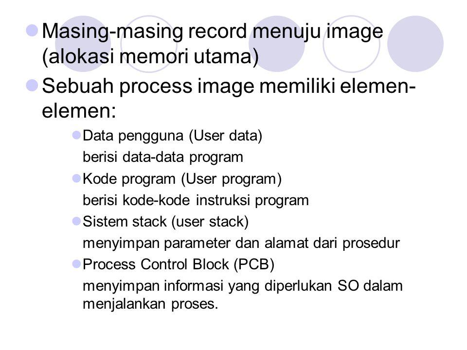 Masing-masing record menuju image (alokasi memori utama)