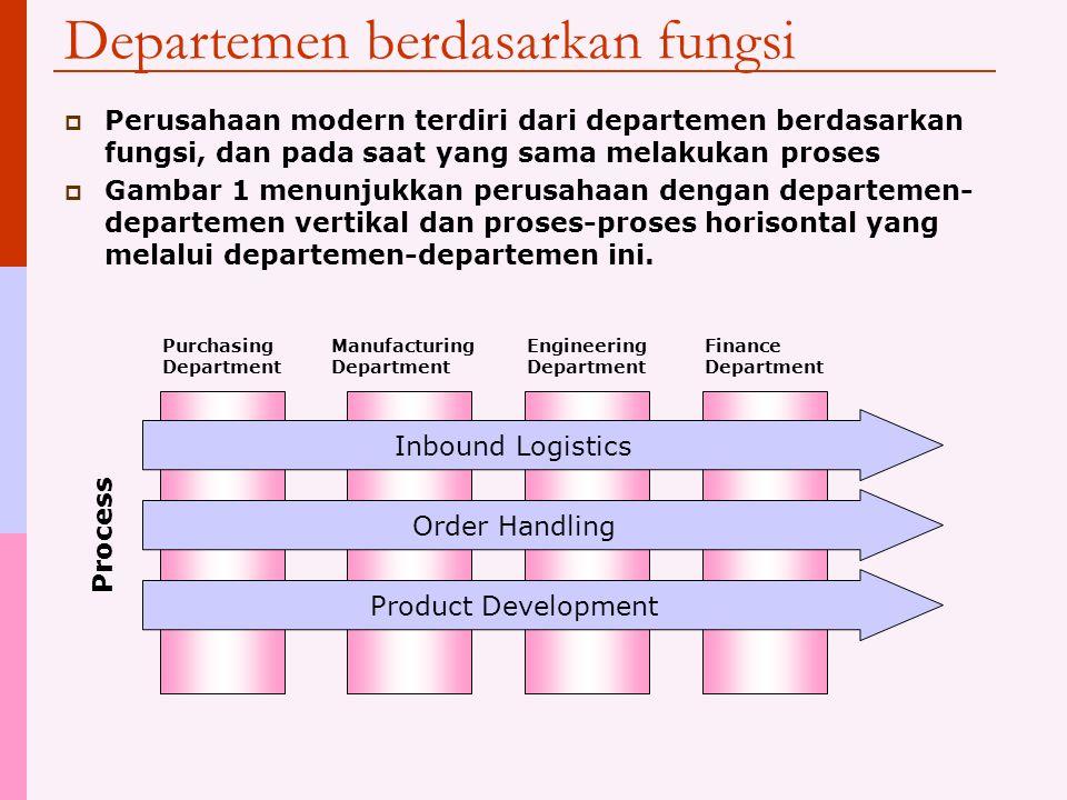 Departemen berdasarkan fungsi
