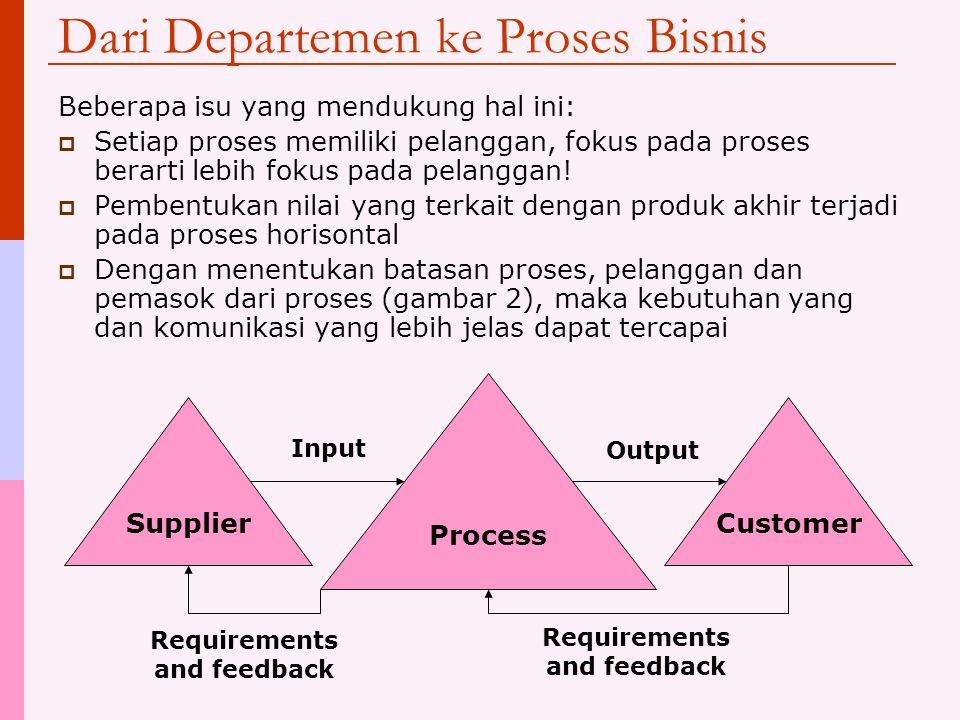 Dari Departemen ke Proses Bisnis