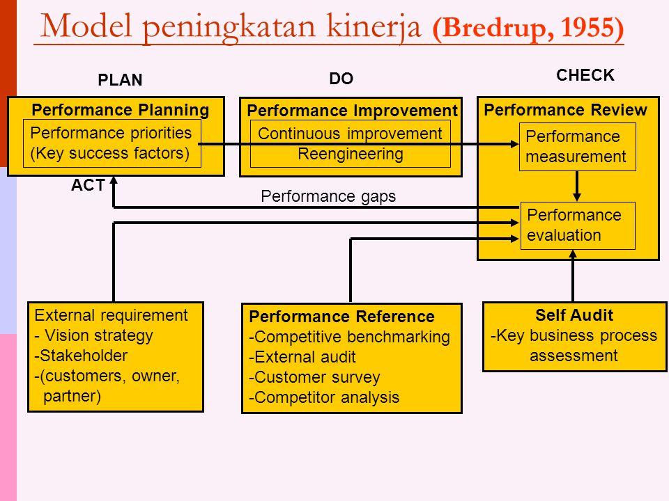 Model peningkatan kinerja (Bredrup, 1955)