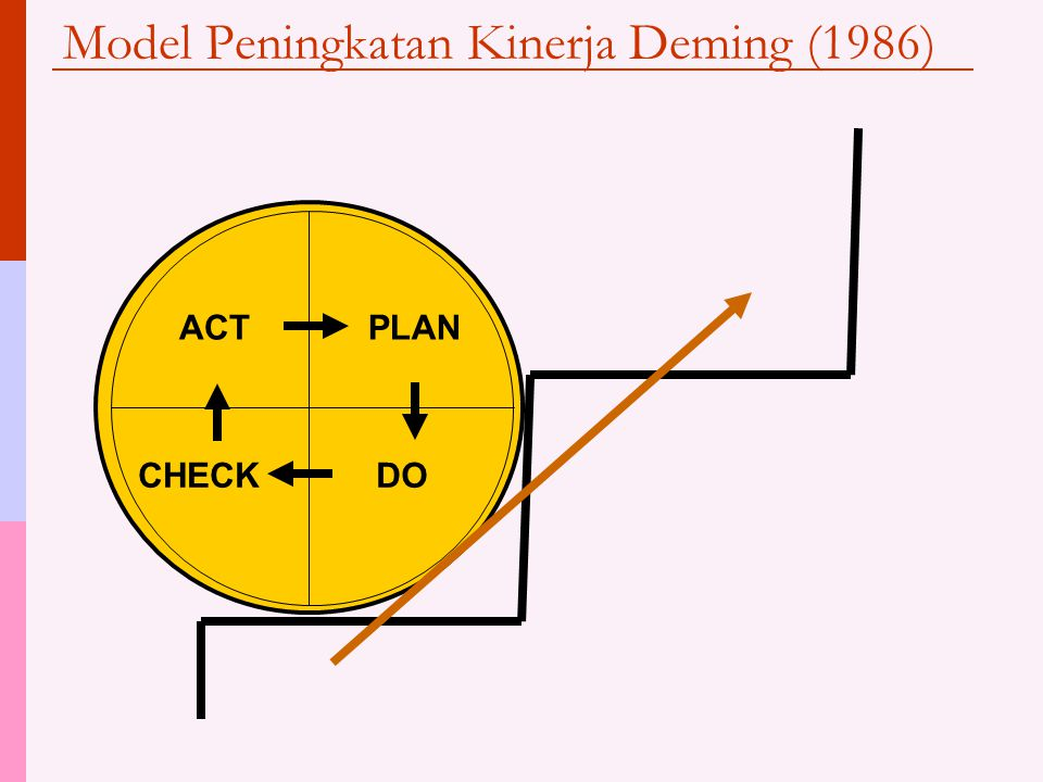 Model Peningkatan Kinerja Deming (1986)