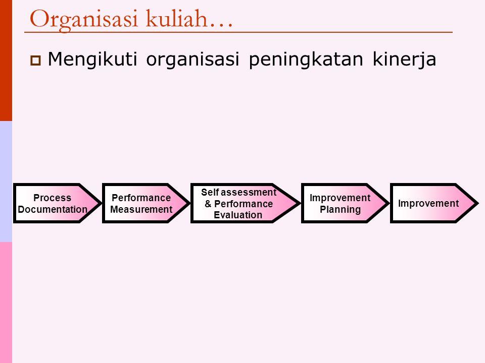 Organisasi kuliah… Mengikuti organisasi peningkatan kinerja Process