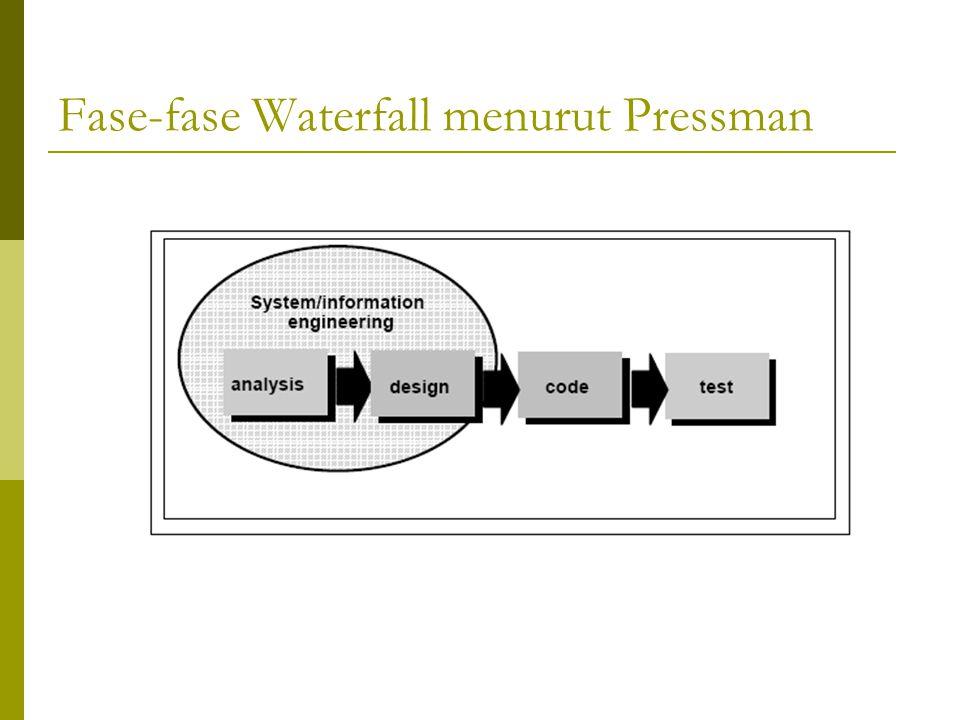 Fase-fase Waterfall menurut Pressman