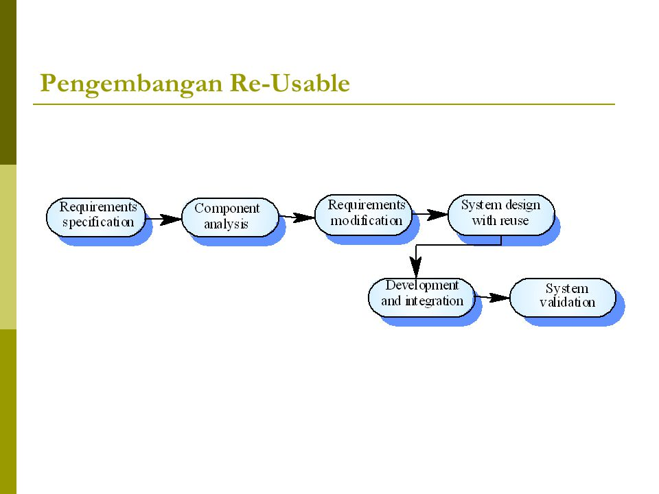 Pengembangan Re-Usable