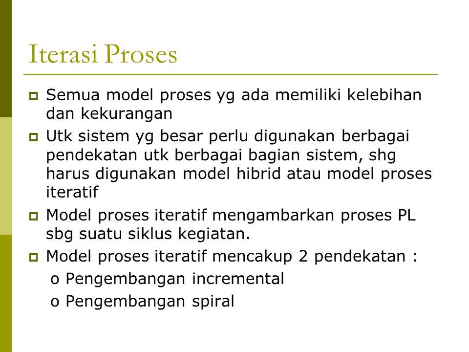 Iterasi Proses Semua model proses yg ada memiliki kelebihan dan kekurangan.