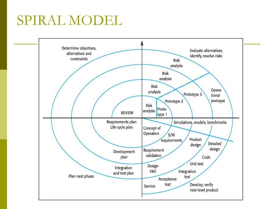 SPIRAL MODEL