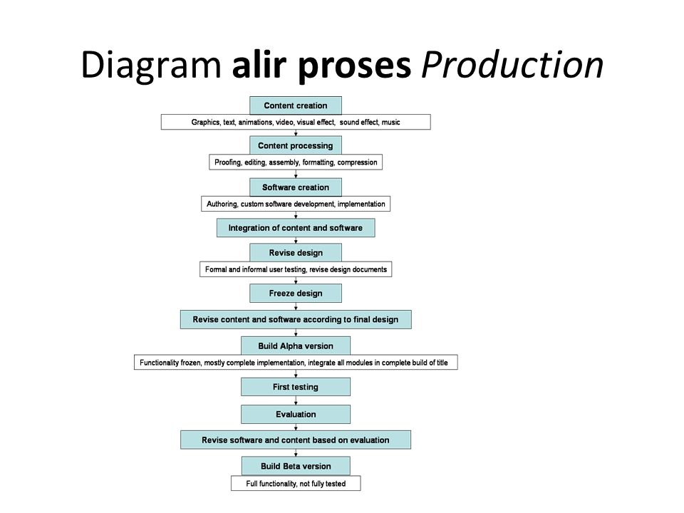 Diagram alir proses Production
