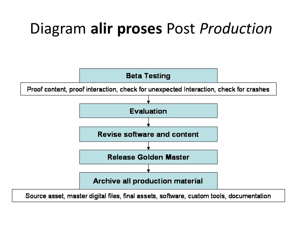 Diagram alir proses Post Production