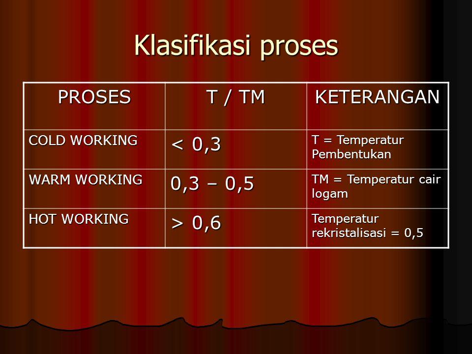 Klasifikasi proses PROSES T / TM KETERANGAN < 0,3 0,3 – 0,5