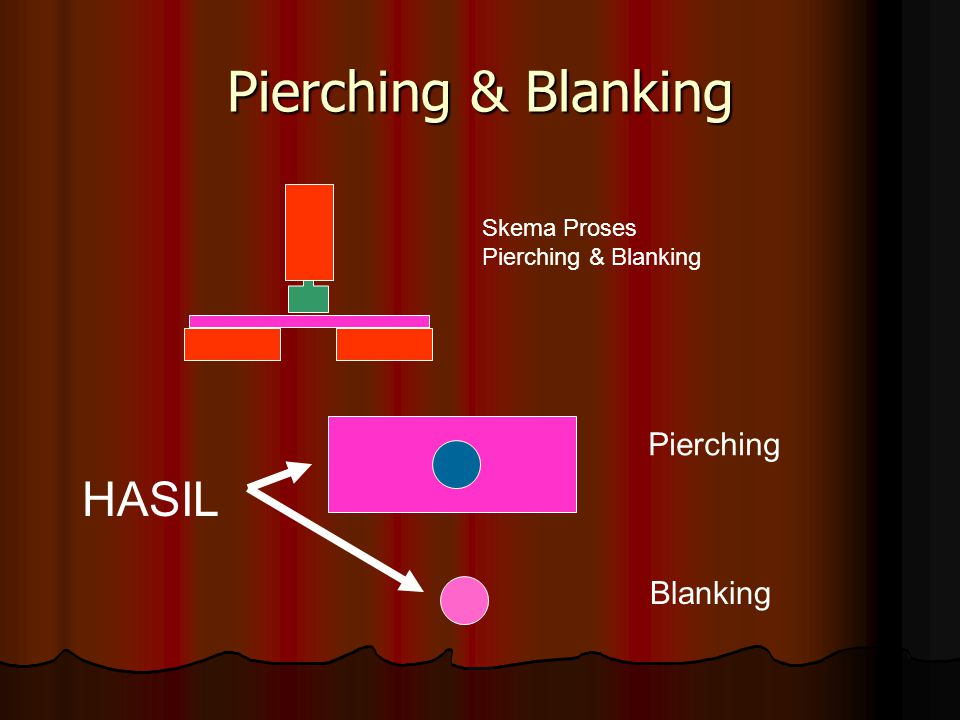 Pierching & Blanking HASIL Pierching Blanking Skema Proses