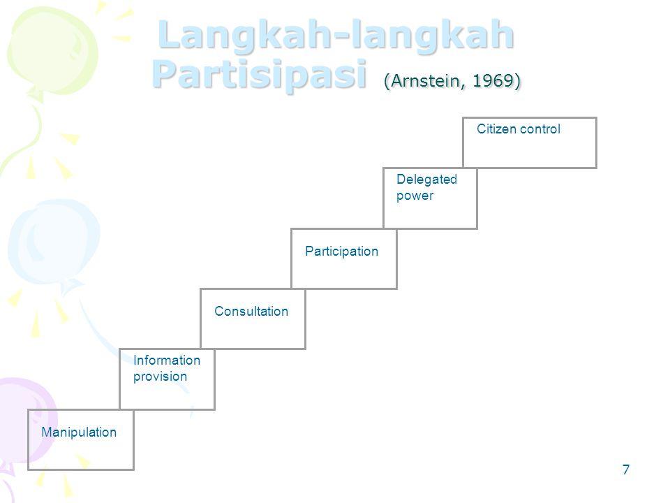 Langkah-langkah Partisipasi (Arnstein, 1969)