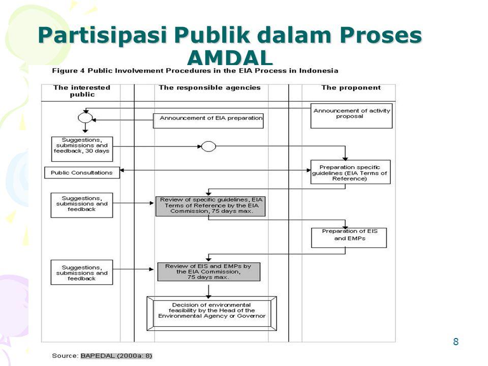Partisipasi Publik dalam Proses AMDAL