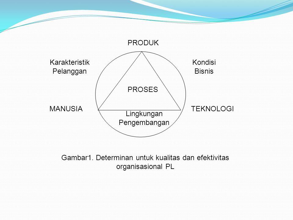 Karakteristik Pelanggan Kondisi Bisnis