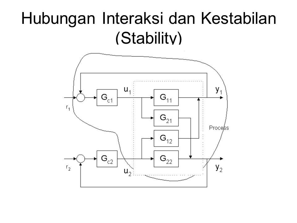 Hubungan Interaksi dan Kestabilan (Stability)