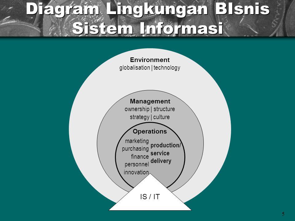 Diagram Lingkungan BIsnis Sistem Informasi