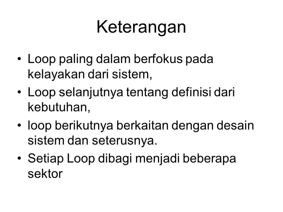 Keterangan Loop paling dalam berfokus pada kelayakan dari sistem,