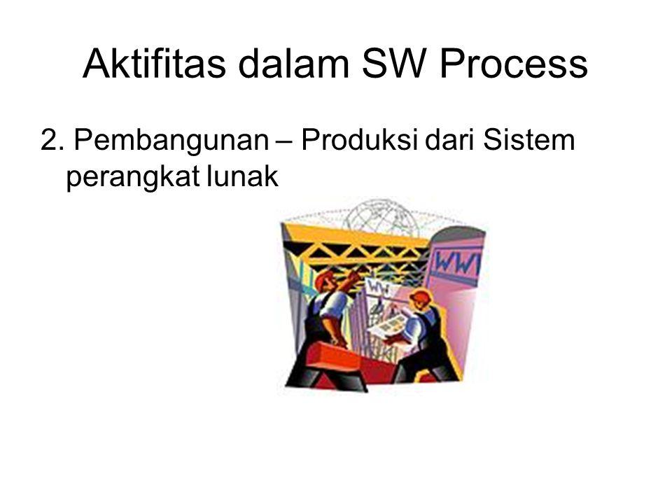Aktifitas dalam SW Process