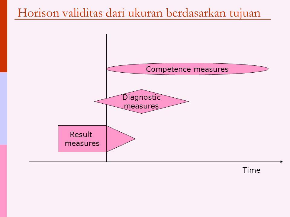 Horison validitas dari ukuran berdasarkan tujuan