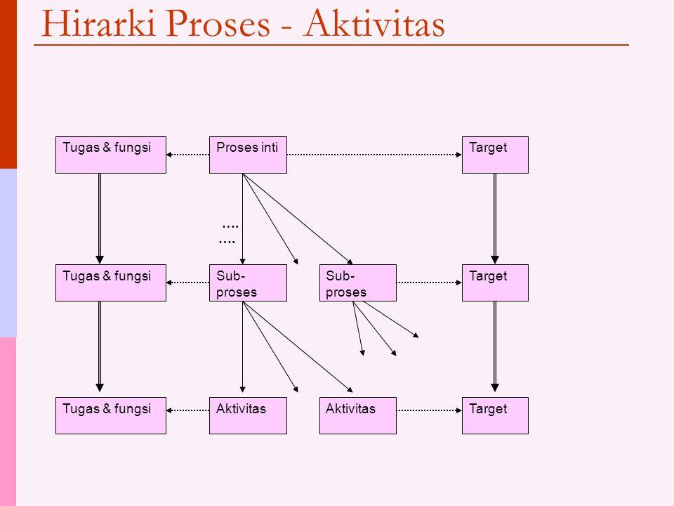 Hirarki Proses - Aktivitas