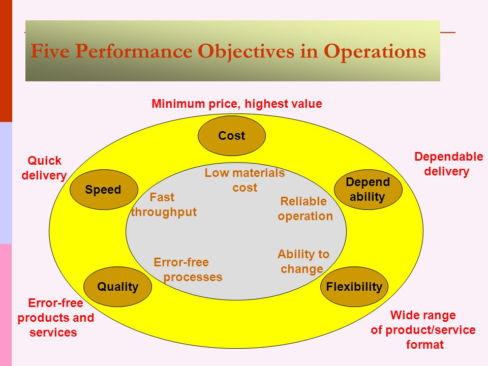 five key performance objectives of operation management Free research that covers introduction to the problem operations management plays a key role in achieving the main performance objectives of tesco whether the current operation objectiv.