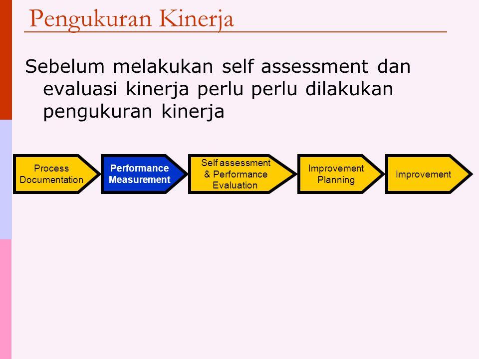 Pengukuran Kinerja Sebelum melakukan self assessment dan evaluasi kinerja perlu perlu dilakukan pengukuran kinerja.