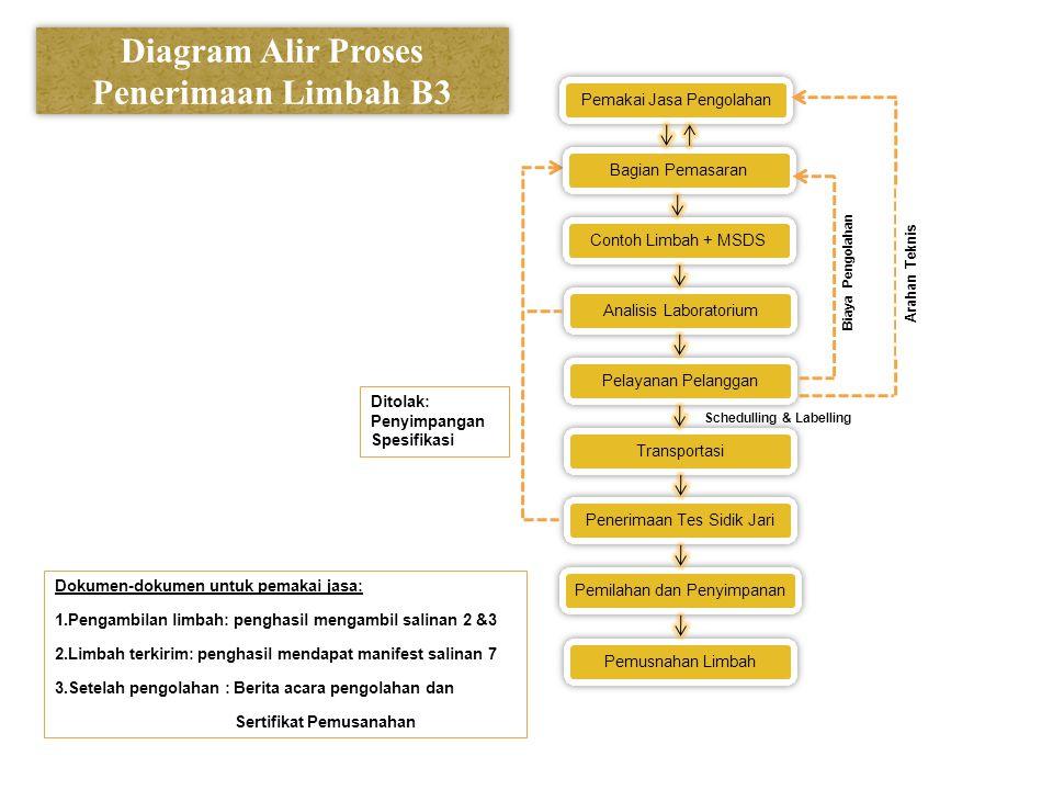 Diagram Alir Proses Penerimaan Limbah B3