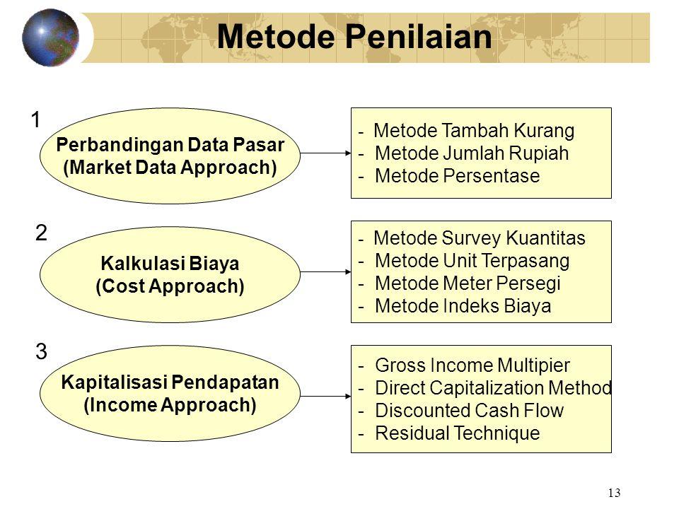 Metode Penilaian 1. Perbandingan Data Pasar (Market Data Approach) - Metode Tambah Kurang - Metode Jumlah Rupiah - Metode Persentase.