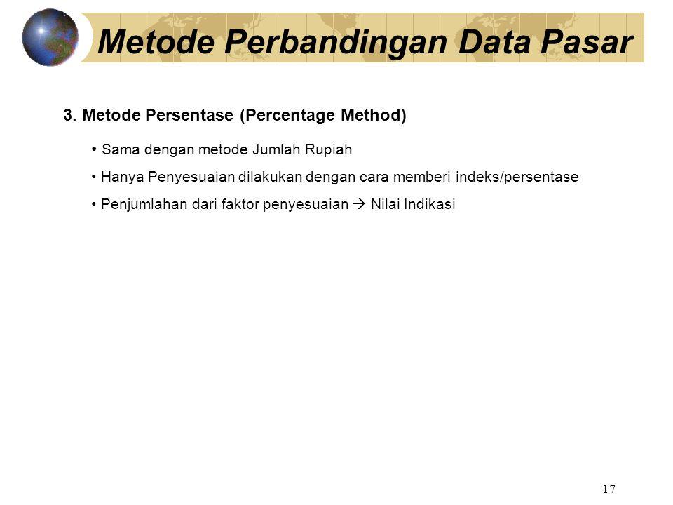 Metode Perbandingan Data Pasar