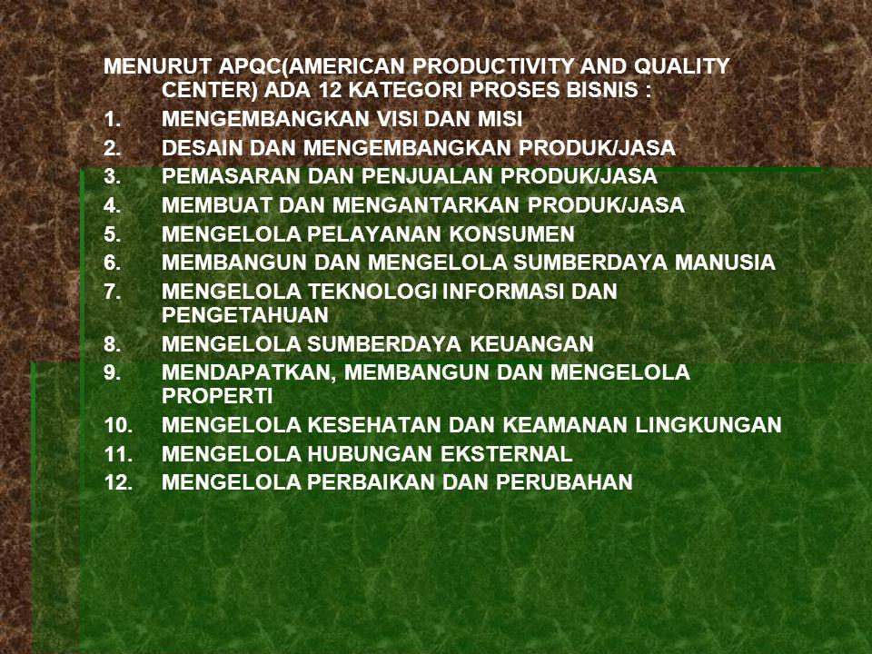 MENURUT APQC(AMERICAN PRODUCTIVITY AND QUALITY CENTER) ADA 12 KATEGORI PROSES BISNIS :
