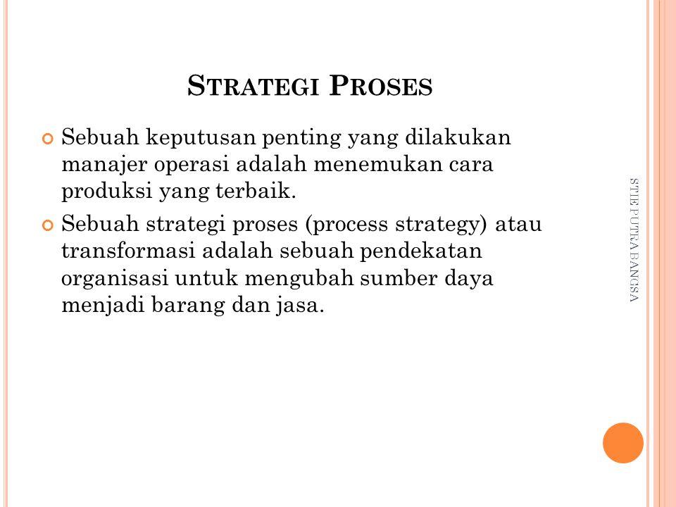 Strategi Proses Sebuah keputusan penting yang dilakukan manajer operasi adalah menemukan cara produksi yang terbaik.