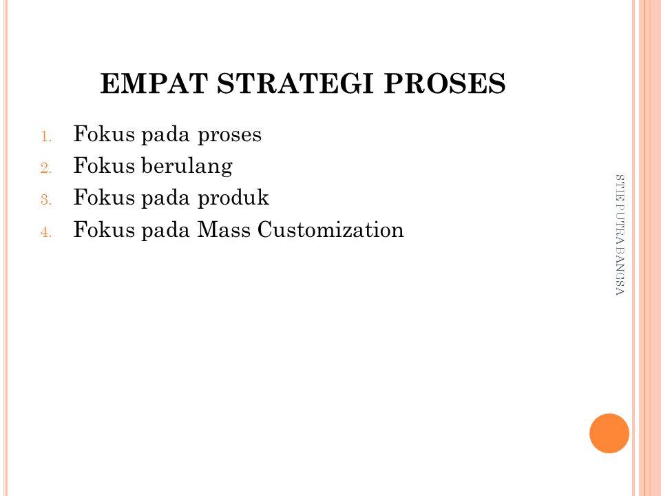EMPAT STRATEGI PROSES Fokus pada proses Fokus berulang