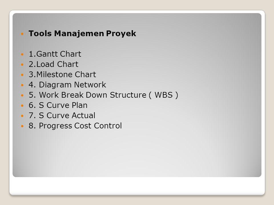 Tools Manajemen Proyek