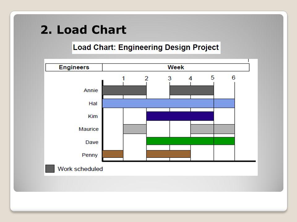 2. Load Chart