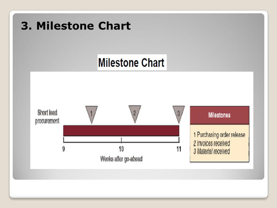3. Milestone Chart