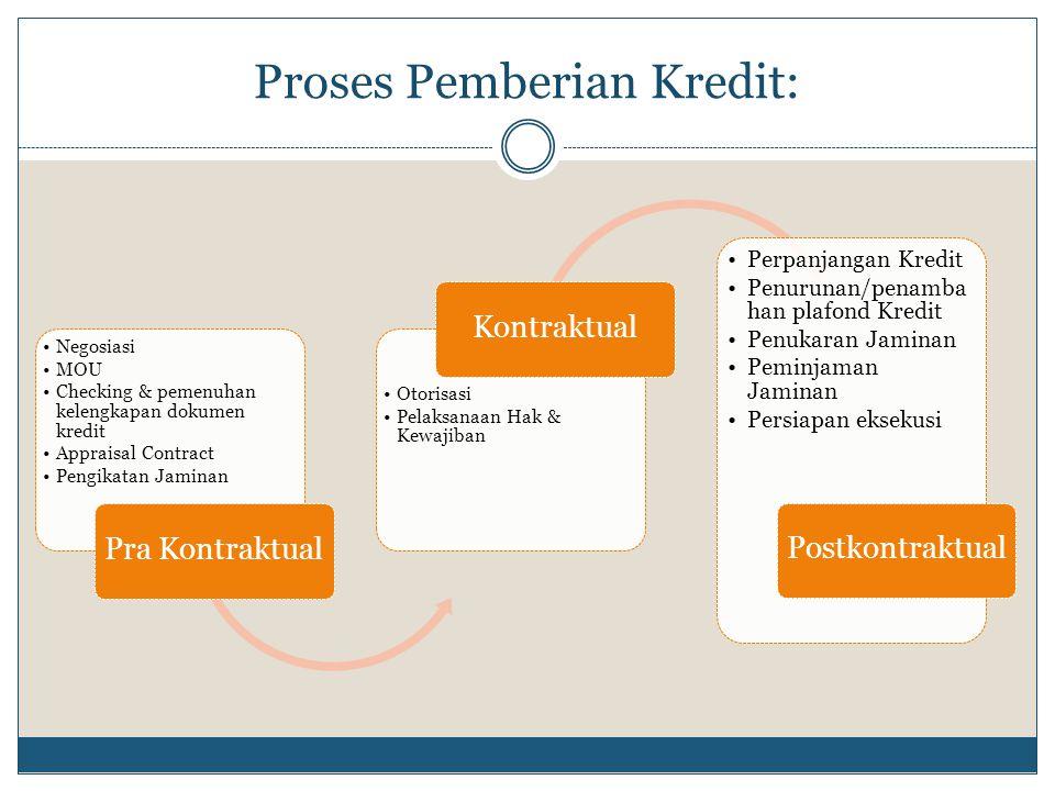 Proses Pemberian Kredit: