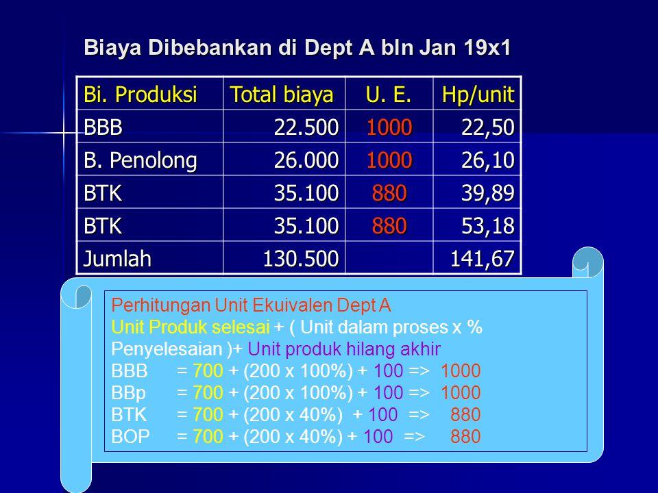 Biaya Dibebankan di Dept A bln Jan 19x1