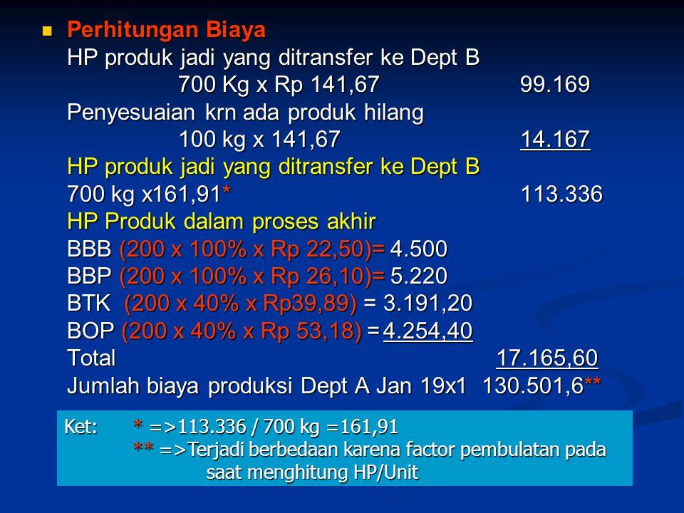 HP produk jadi yang ditransfer ke Dept B 700 Kg x Rp 141,67 99.169