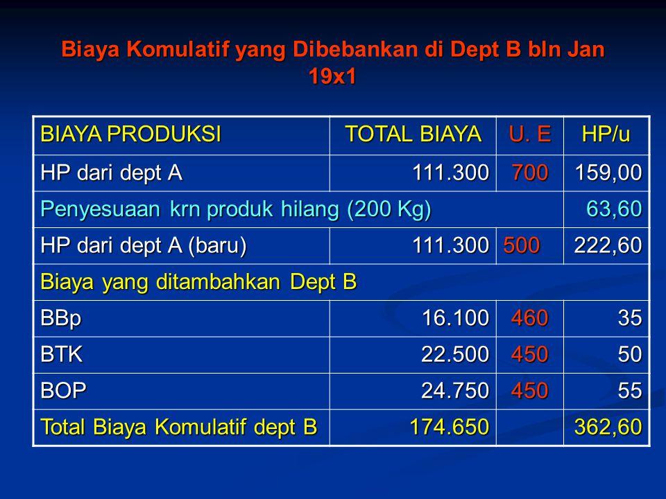 Biaya Komulatif yang Dibebankan di Dept B bln Jan 19x1