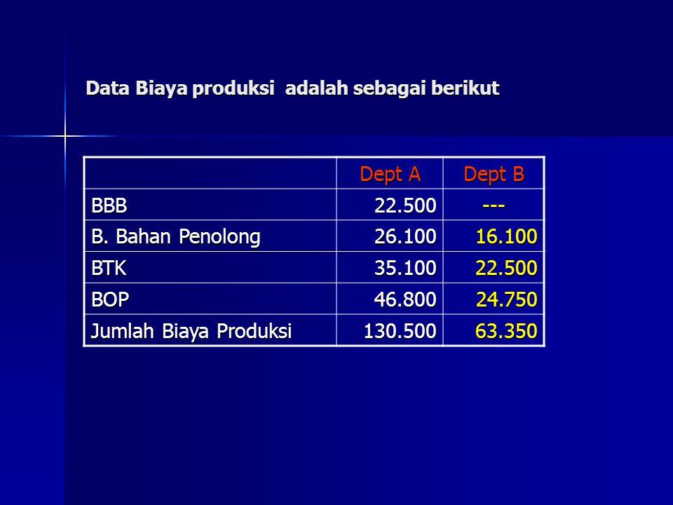 Data Biaya produksi adalah sebagai berikut