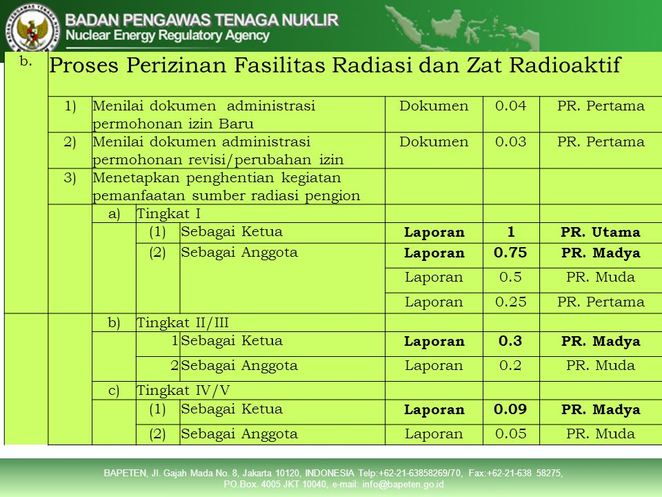 Proses Perizinan Fasilitas Radiasi dan Zat Radioaktif