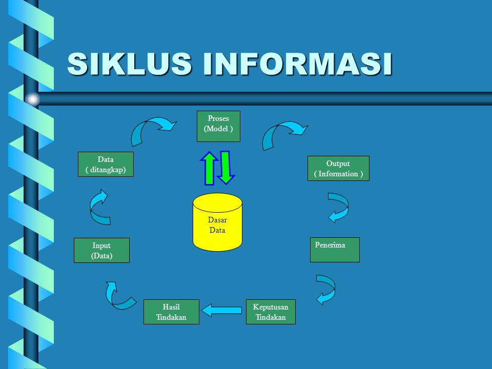 SIKLUS INFORMASI Proses (Model ) Data ( ditangkap) Output