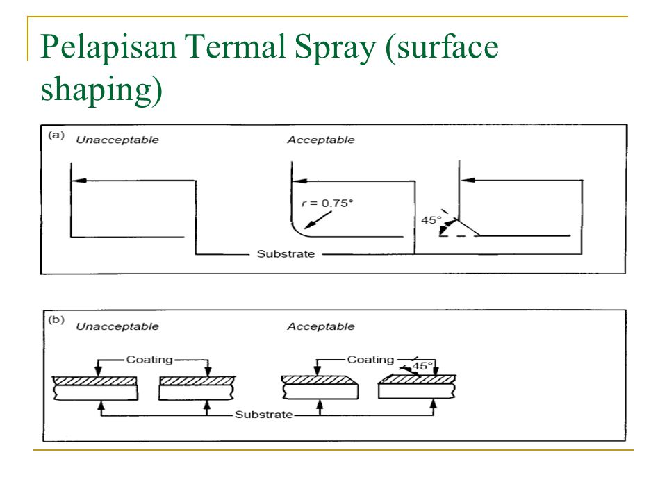 Pelapisan Termal Spray (surface shaping)