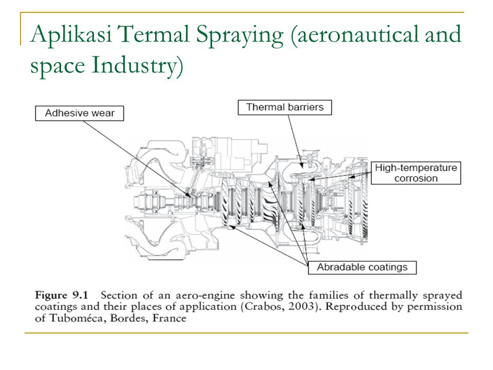 Aplikasi Termal Spraying (aeronautical and space Industry)