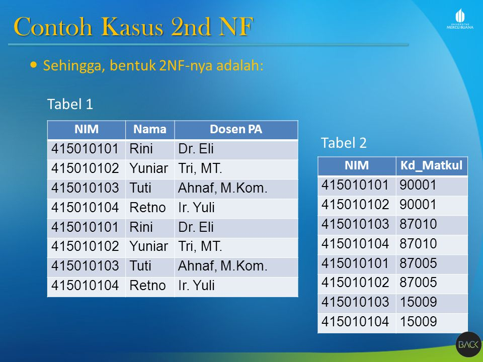 Contoh Kasus 2nd NF Sehingga, bentuk 2NF-nya adalah: Tabel 1 Tabel 2