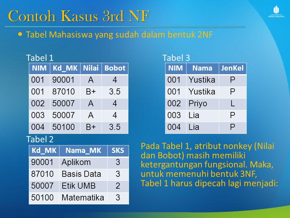 Contoh Kasus 3rd NF Tabel Mahasiswa yang sudah dalam bentuk 2NF