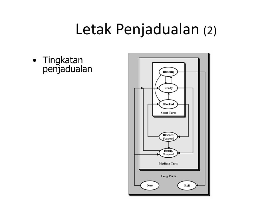 Letak Penjadualan (3) Penjadualan pada diagram antrian
