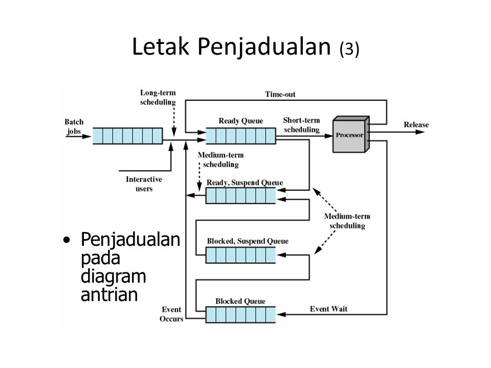Kriteria Penjadualan Short-term (1)
