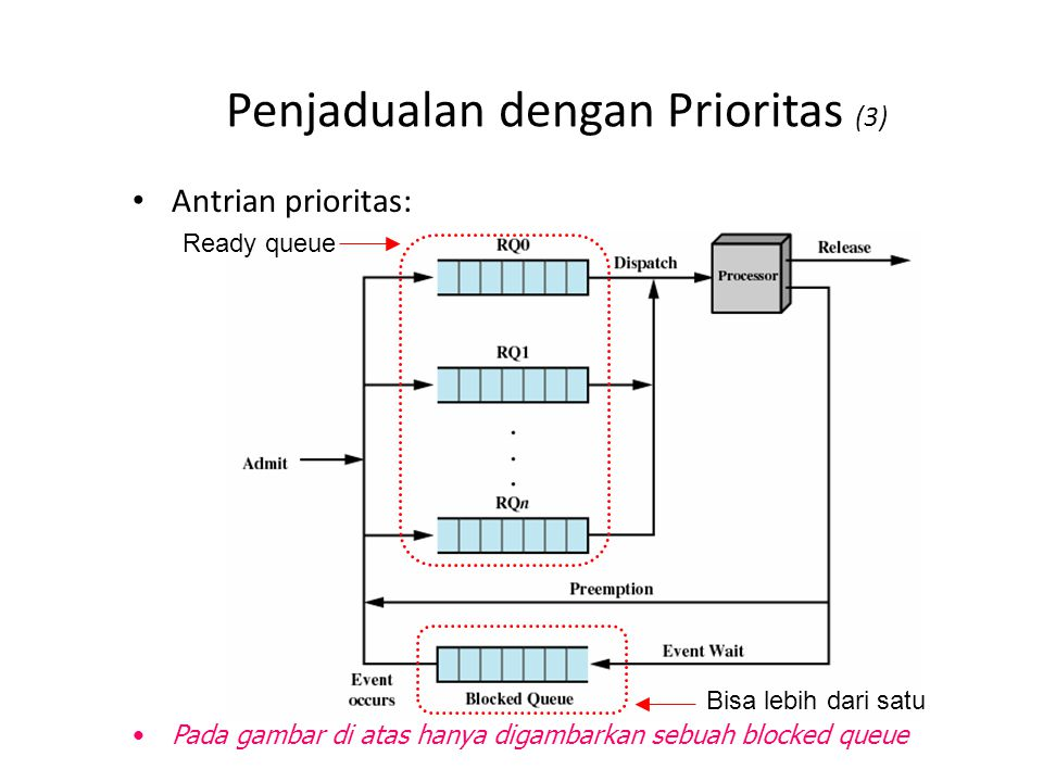 Parameter-Parameter pada Penjadualan Alternatif (1)