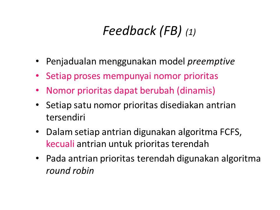 Feedback (FB) (2) Algoritma FB sederhana: